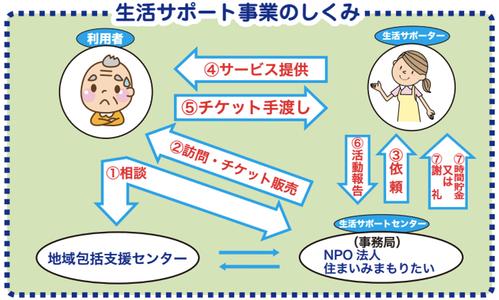 support_shikumi